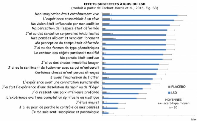 Effets subjectifs de la prise de LSD - Carhart-Harris et al., 2016, PNAS