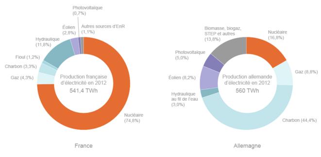 http://www.connaissancedesenergies.org/les-energies-renouvelables-moteur-du-couple-franco-allemand-130211