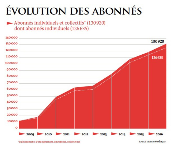 Image result for mediapart modele economique