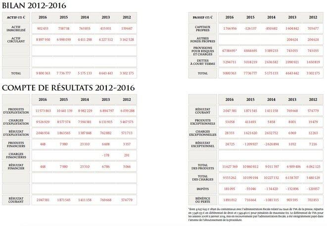 Balance y declaración de ingresos 2012-2016.