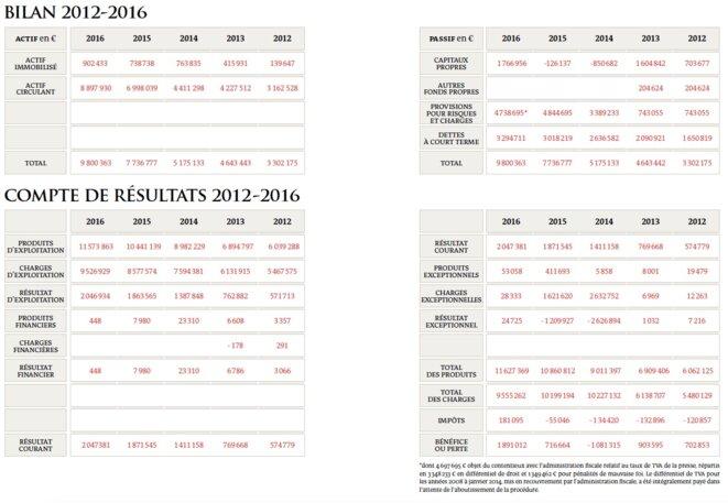 Bilan et compte de résultats 2012-2016