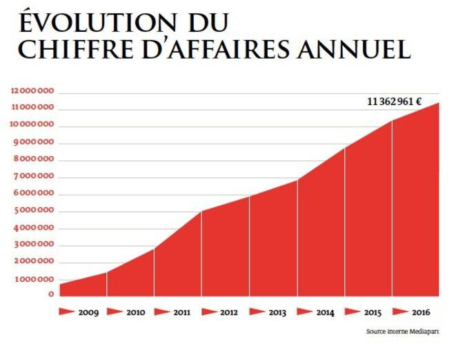 Evolución de la cifra anual de negocios.