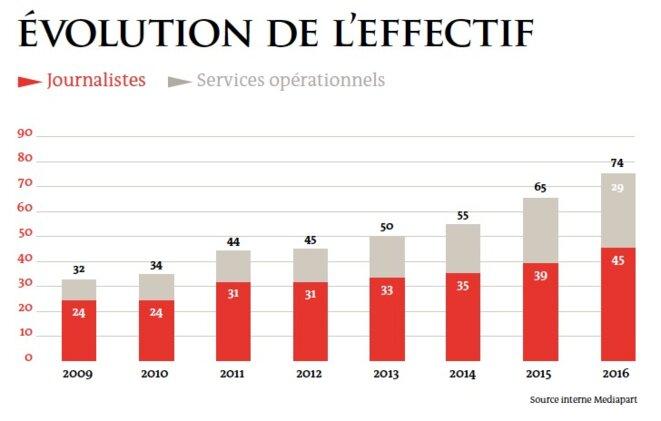 Nombre de salariés en CDI à Mediapart