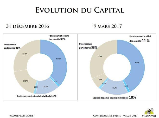 Evolution du capital de Mediapart début 2017