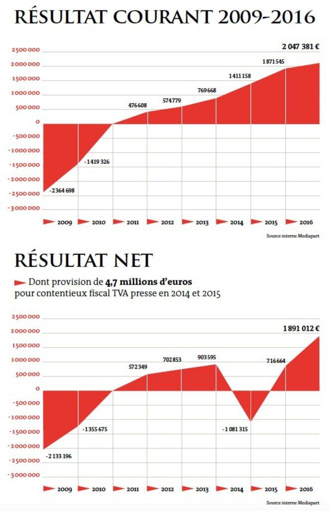 El resultado corriente y el resultado neto 2009-2016.