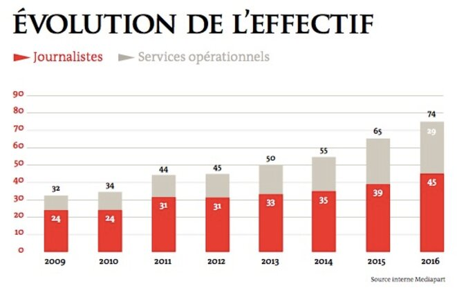 Evolution of staff numbers 2009-2016 (editorial staff in red, operational services staff in grey).
