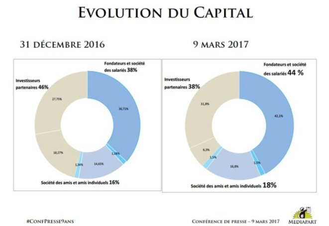 Evolution of the capital structure December 2016-March 2017.