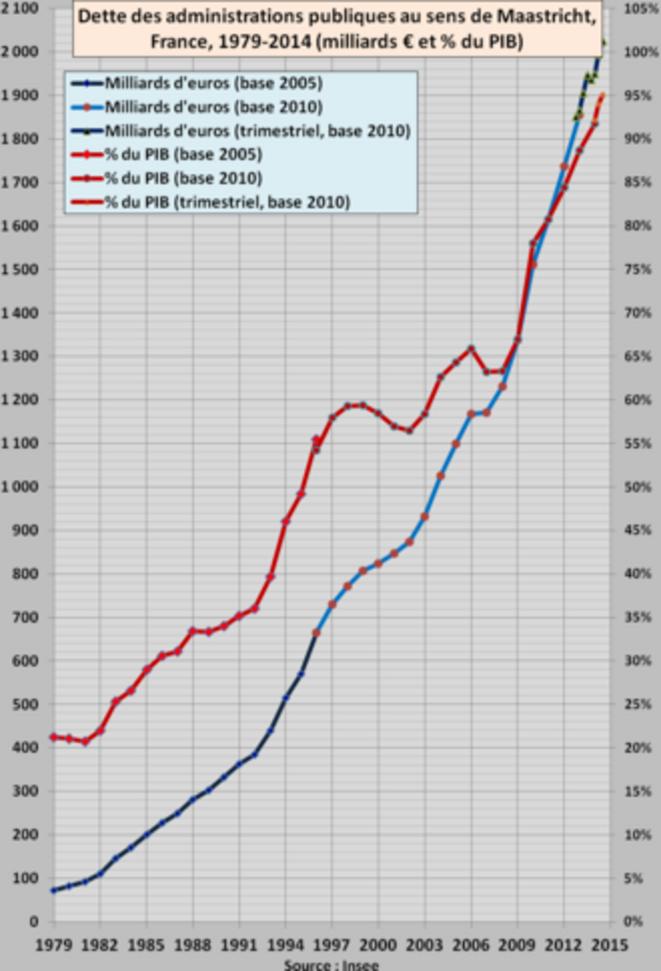 dette-publique-france-1979-2014t2