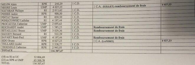 Tableau tiré de la comptabilité occulte du groupe UMP