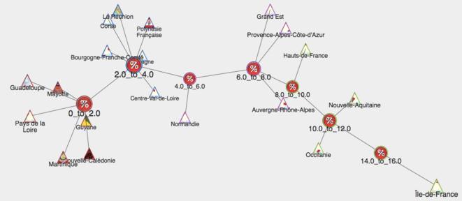 Histographe de la répartition des affaires par région : http://www.padagraph.io/graph/HistographRegionCorruption © Padagraph