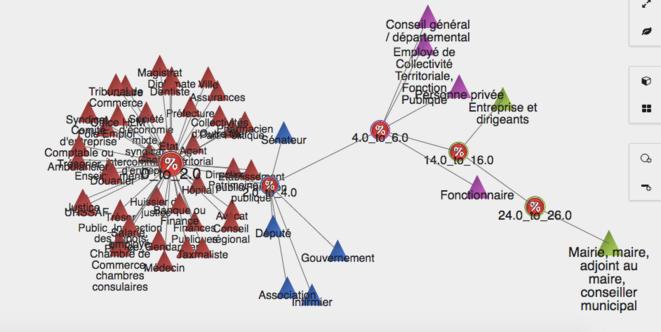 Graphe montrant la répartition des Entités concernées par les affaires réunies dans la base de données: http://www.padagraph.io/graph/HistographEntiteCorruption © Padagraph
