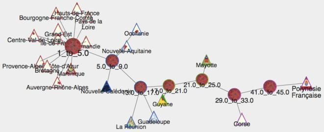 Histographe montrant l'Indice de corruption des régions:  Affaires/PIB,  http://www.padagraph.io/graph/normalizedPIB