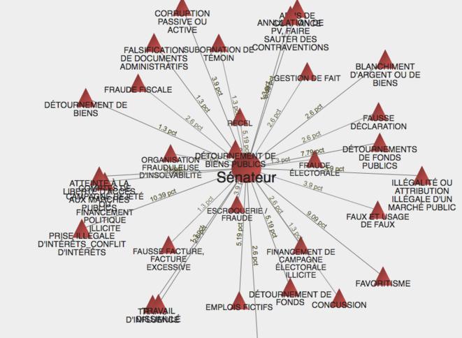 Distribution des Infractions en fonction des Entités concernées, l'exemple des sénateurs. http://www.padagraph.io/graph/DistributionInfractionparEntite © Padagraph