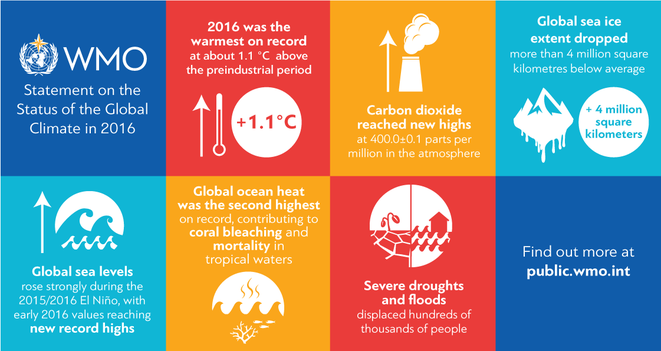 global-climate-statement-2016-1