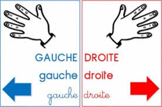 Clivage Gauche-Droite ou Droite Gauche © MB