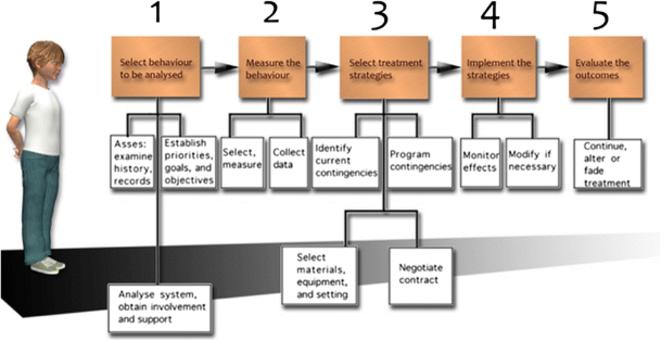 Fig 1 Cinq étapes basiques dans l'utilisation de la méthode scientifique dans l'ABA (adapté de Reese et al. 1979, p. 34)