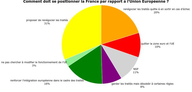 Attitude désirée de la France vis-à-vis de l'Union Européenne, question posée à un échantillon représentatif de 492 Français à l'automne 2016. © adrien-fabre.com/sondage