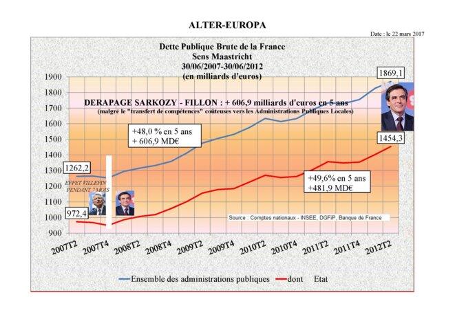 La Dette Publique de la France sous FILLON - SARKOZY : +600 milliards d'euros © ALTER-EUROPA