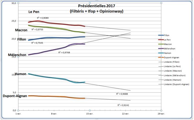 Présidentielles 2017, tendances récentes © Jaffar