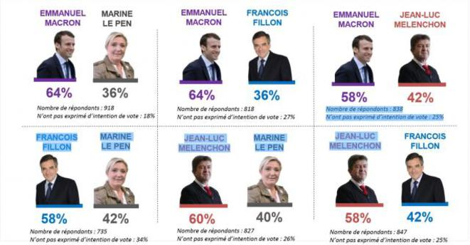 presidentielle-sondage-macron-et-le-pen-tallonnes-par-fillon-et-melenchon-1