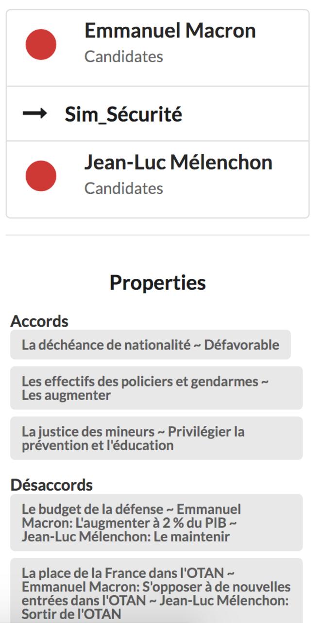 Aperçu des accords et désaccord de Jean-Luc Mélenchon et Emmanuel Macron sur Pagadraph pour le thème de la sécurité © Padagraph