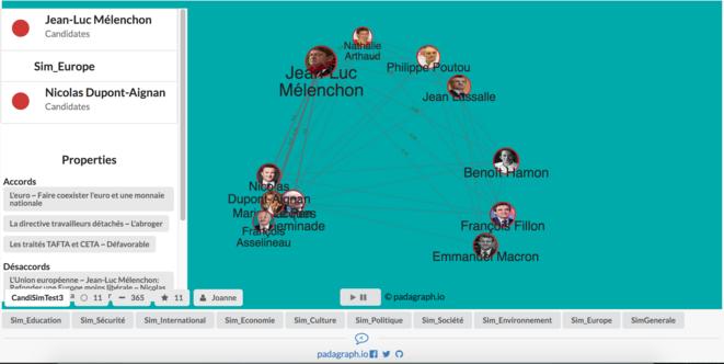 Interface de Padagraph dessinée pour explorer la similarité entre les programmes des candidats à l'élection présidentielle par thème. © Padagraph