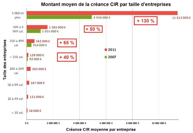 Créance moyenne par entreprise en fonction du nombre de salariés (2007-2011). Source : Cour des comptes