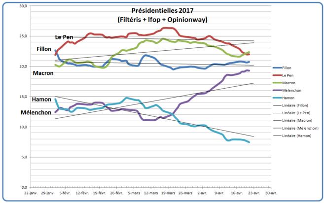 Présidentielles 2017 du 1 février au 21 avril © Jaffar