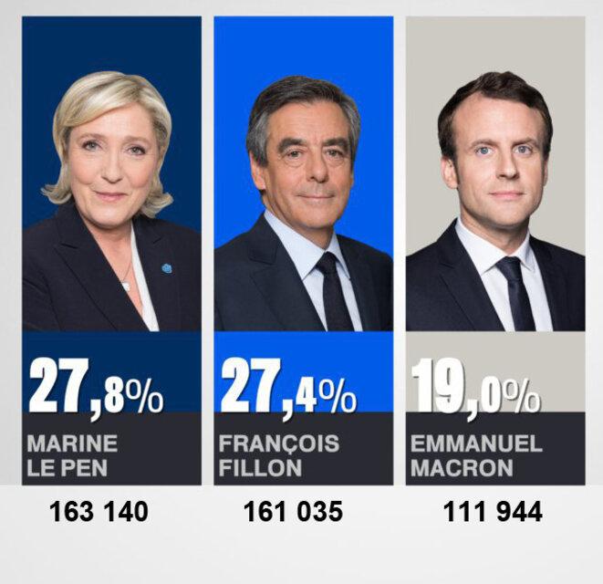 Résultats Alpes-Maritimes