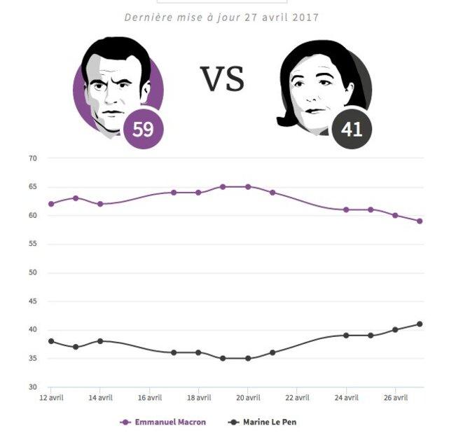 Les sondages favorables à Macron s'érodent