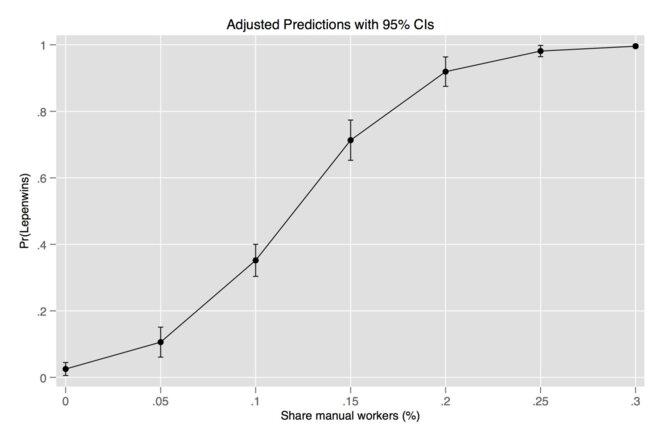 Probabilité de victoire par proportion d'ouvriers © Alexandre Afonso
