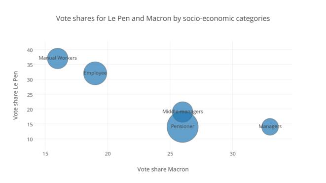 Soutien électoral à Macron et Le Pen par catégories socio-professionnelles