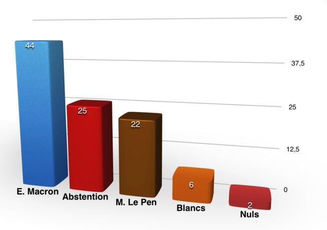 Résultats du 2nd tour des élections présidentielles 2017 (pourcentages exprimés sur nombre d'inscrits)
