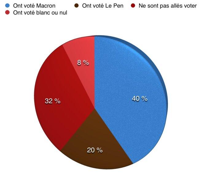 Répartition du comportement électoral au 2nd tour des élections présidentielles 2017 (pourcentages exprimés sur le nombre de personnes majeures vivant en France)