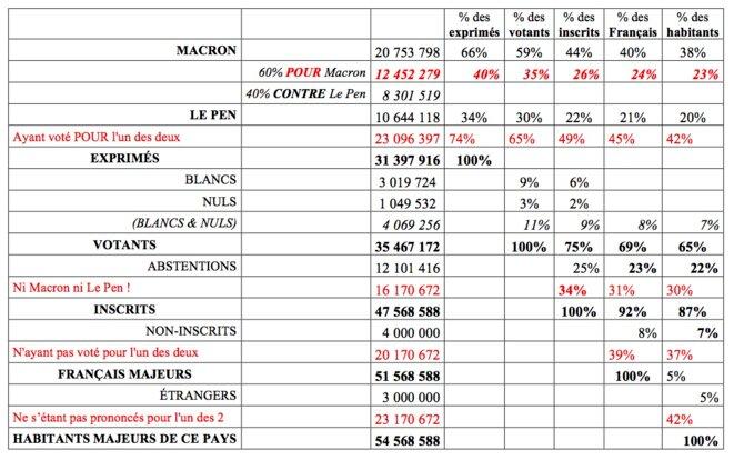 Résultats du second tour de l'élection présidentielle (7 mai 2017) © F. Nicolas