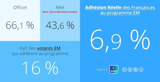 La vérité des chiffres d'Emmanuel Macron