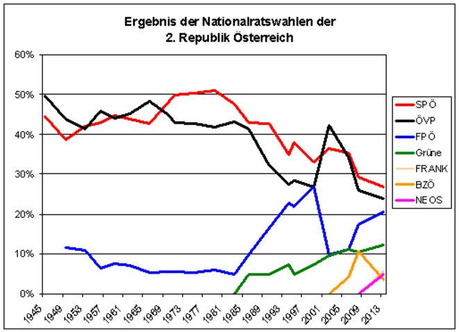 Le résultat des partis autrichiens aux législatives depuis 1945. Courbe rouge : sociaux-démocrates ; courbe noire : conservateurs ; courbe bleue : extrême droite
