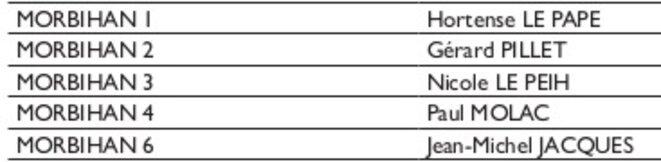 Liste des candidats d'EN MARCHE pour le Morbihan du 11/05/2017
