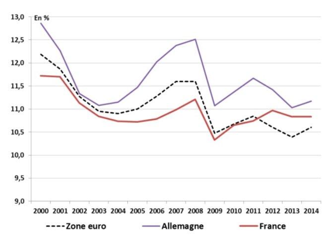 Taux d'investissement productif en France, Allemagne et zone euro © Eurostat
