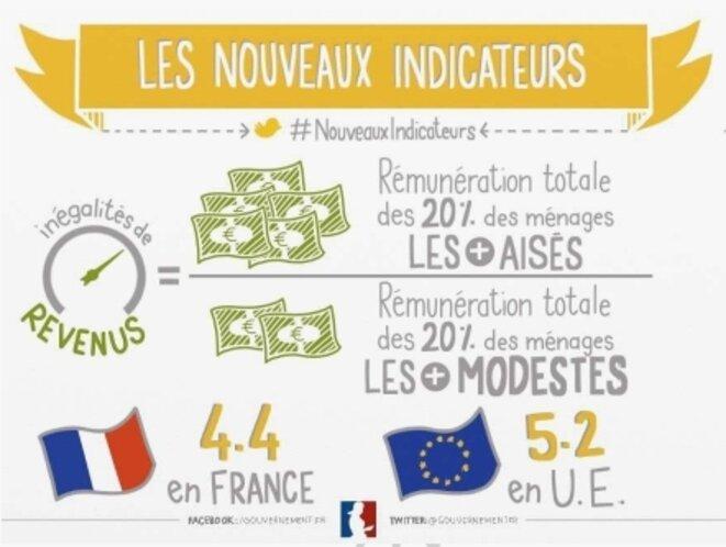 Inégalités de revenus [CC Hélène Pouille pour gouvernement.fr/SIG]