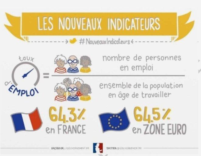Taux d'emploi en France et en Europe [CC Hélène Pouille pour gouvernement.fr/SIG]