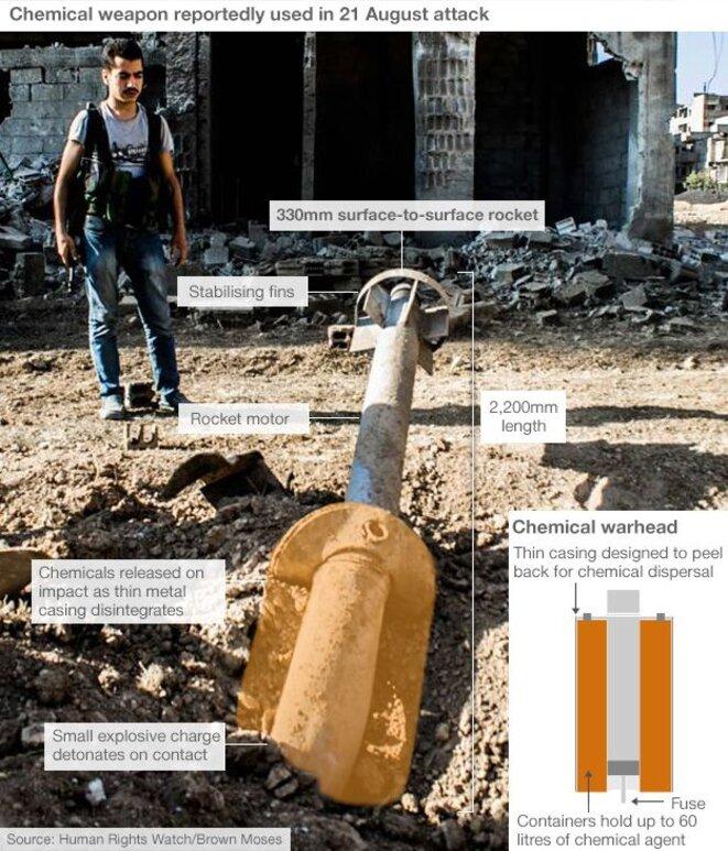 Une roquette de fabrication syrienne utilisée pour les bombardements au sarin. © HRW