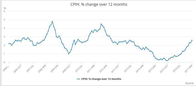 Taux d'inflation annuel des prix à la consommation au Royaume-Uni. © Office for National Statistics (ONS)