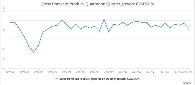 Évolution en volume du PIB par trimestre au Royaume-Uni. © ONS