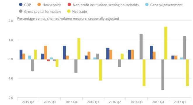 Les composantes de la croissance britannique depuis deux ans. © ONS