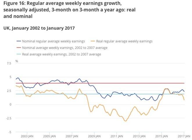Évolution des salaires réels (en orange) et nominaux (en bleu) au Royaume-Uni depuis 2002. © ONS