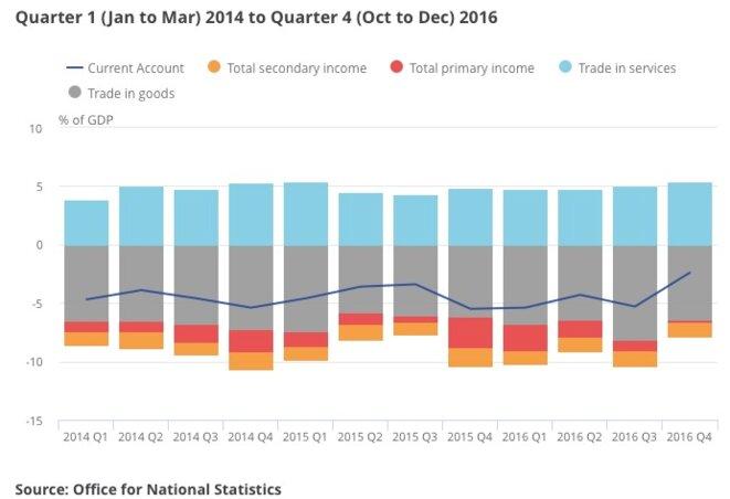 Balance des paiements britanniques depuis deux ans. © ONS