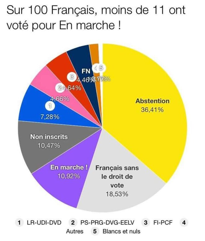Abstention en hausse