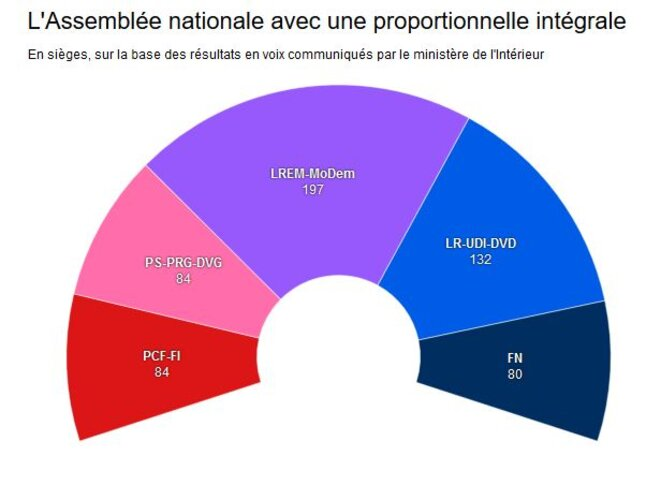 legislatives-proportionelle-integrale