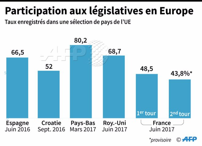participation-legislatives-europe-1